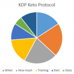 Keto-Diet-Protocol-1